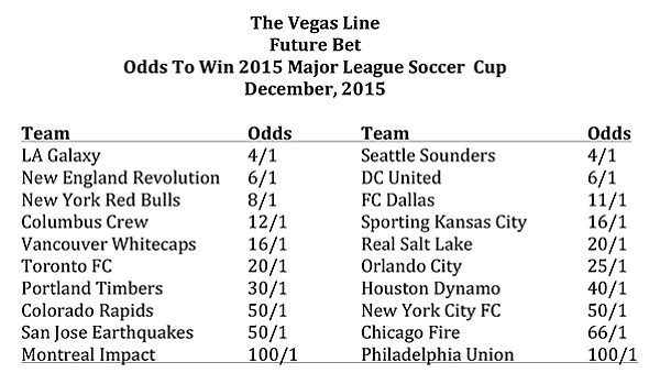 Odds to win 2015 Major League Soccer Cup
