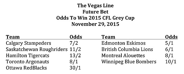 Odds to win	 2015 CFL Grey Cup