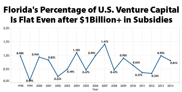 Florida's percentage of U.S. venture capital is flat