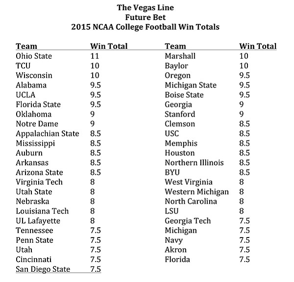 Future Bet: 2015 NCAA College Football Win Totals