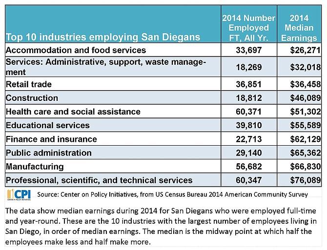 Top 10 industries employing San Diegans