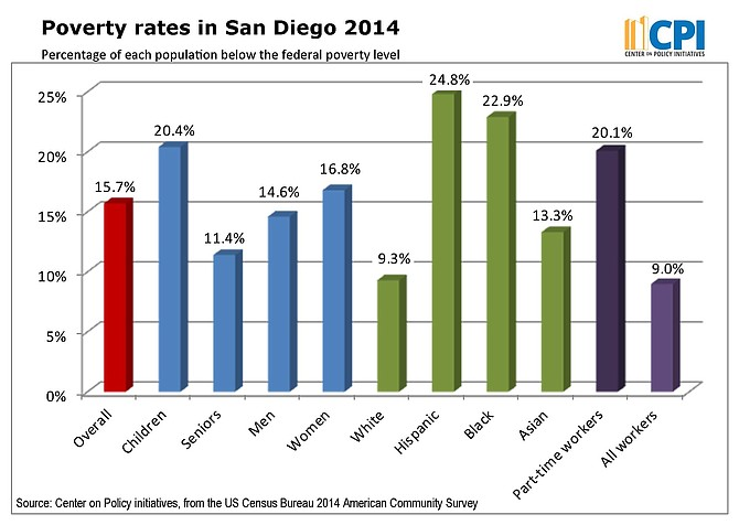 Poverty rates in San Diego, 2014