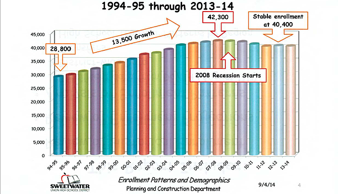 Sweetwater's 20-year history of enrollment numbers