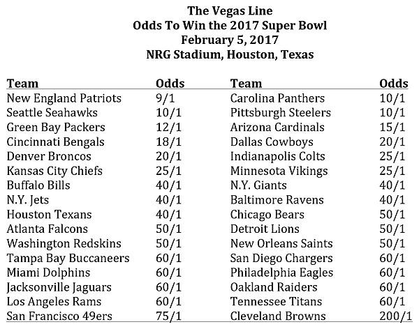 The Vegas Line: Odds to win the 2017 Super Bowl, February 5, 2017, NRG Stadium,Houston, Texas