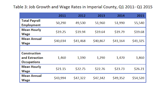 Imperial County job-growth rate over the past 5 years