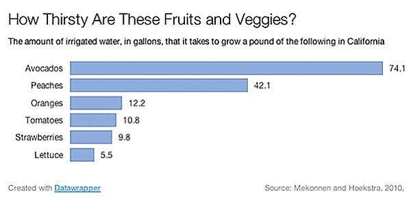 Avocados are the thirstiest.