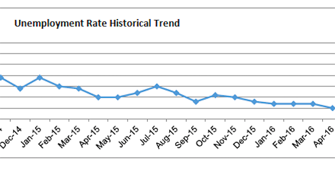 Graph depicting the fall in unemployment in the San Diego–Carlsbad metropolitan statistical area