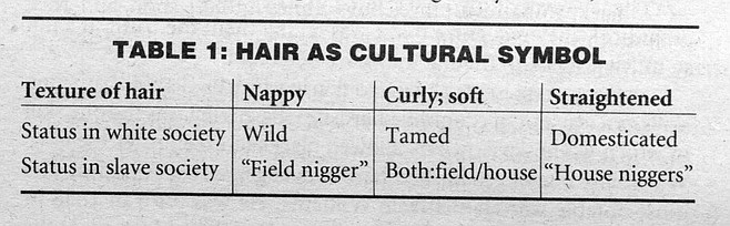 """Table 1. Slaves with nappy, """"bad"""" hair were the field-workers, according to Dr. Willie L. Morrow, San Diego inventor of the hair process called California Curl."""