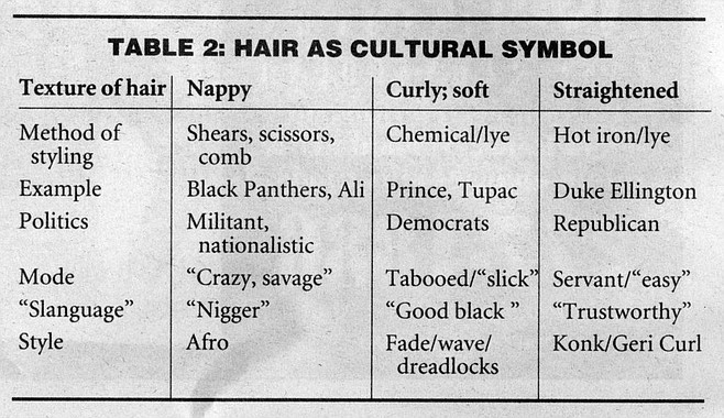 Table 2. The Afro arrived in the 60s and changed everything.