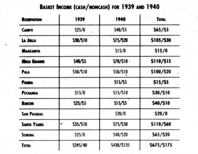 Basket Income 1939 and 1940. Even if the government wasn't invested in teaching basketry, the Indian women were.