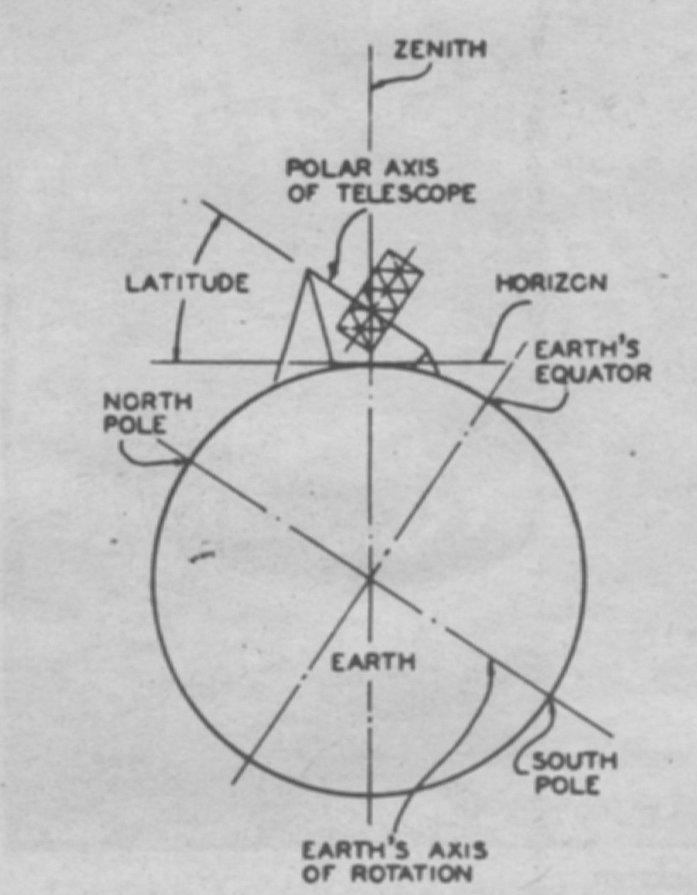 A diagram of Earth