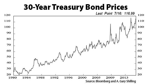 30-Year-Treasury Bond Prices
