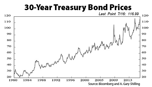 30-Year-Treasury Bond Prices