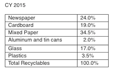 Breakdown of recyclable materials collected in the city's blue bins in 2015.  The three fiber commodities — newspaper, cardboard, and mixed paper (magazines, junk mail, etc.) — are 77.5% of the material.