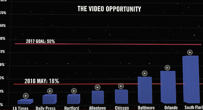 A graph in a video released by tronc earlier this year did not include the San Diego Union-Tribune.