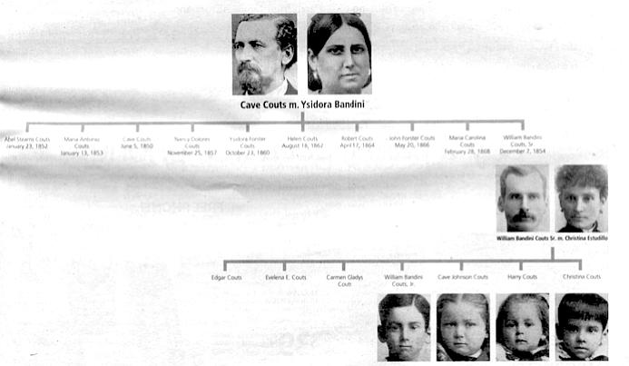 Couts-Bandini pedigree chart
