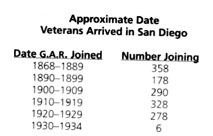 When Civil War vets came to San Diego