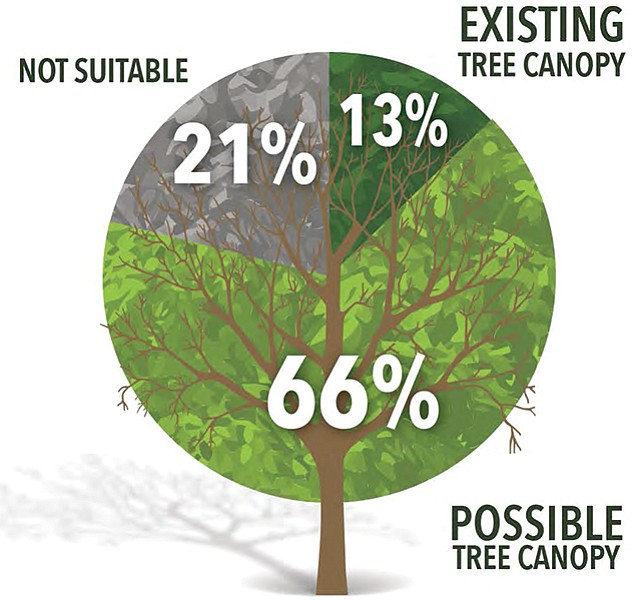 Source: October 2016 San Diego Tree Canopy Assessment