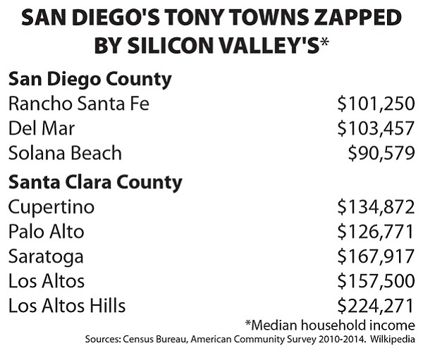 San Diegans boast that posh places like Rancho Santa Fe and Del Mar are proof of the county's ability to generate income. Those towns have, respectively, median household incomes of $101,250 and $103,457.