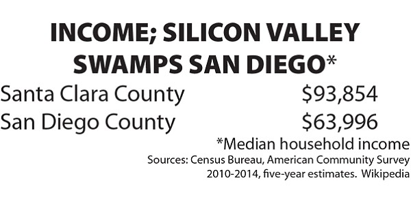 San Diego's median household income last year of $67,320 tops the nation's $55,775 but only squeaks past California's $64,500. One reason is the state's money machine: Silicon Valley.