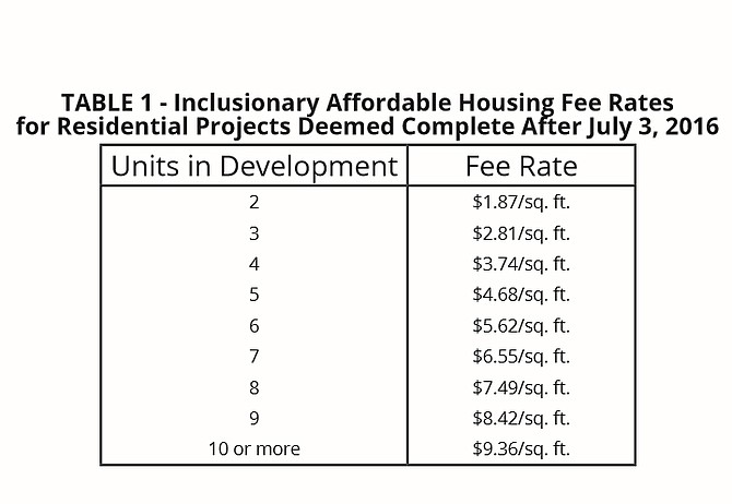 City's current affordable housing waiver fee for developers that don't want to include affordable housing in their project. For the three model homes, the Pocahontas developer was charged $2.81 per square foot for three units instead of $9.36 per square foot for projects with  more than 10 houses in a development.