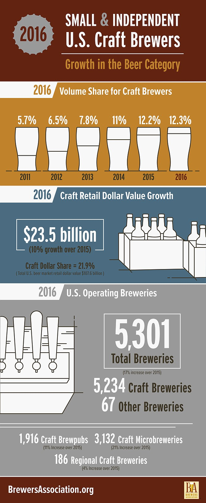 The Brewers Association offers its 2016 craft beer figures