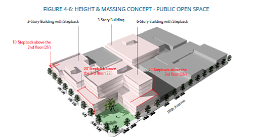 Height & Massing, 2016 Uptown Community Plan
