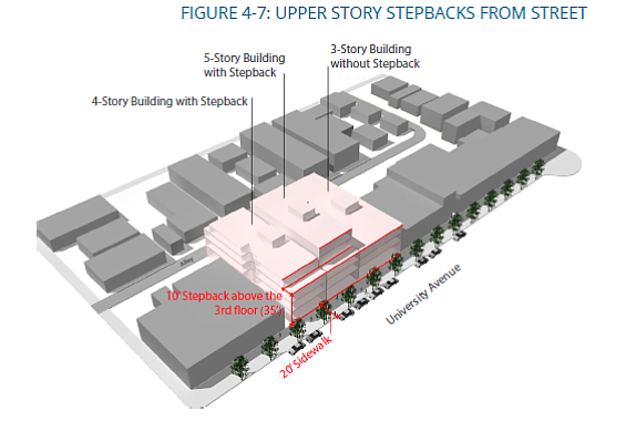 Figure 4-7, Upper Story Stepbacks from Street, page UD-95