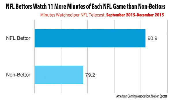 """84 percent of adults say they're """"more likely to watch a game they weren't previously interested in when they bet on it"""""""