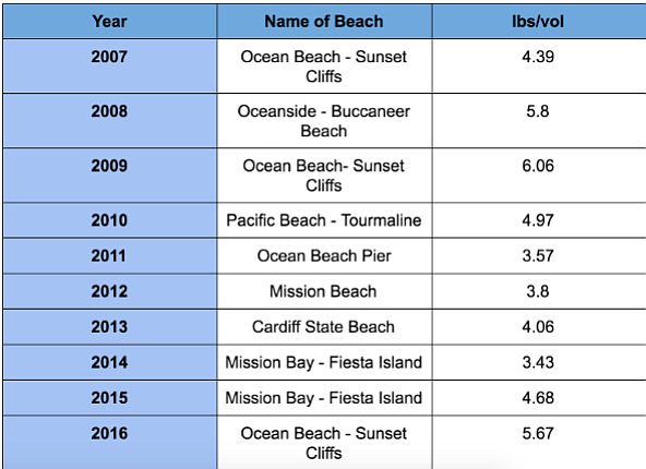 Coastkeeper chart of dirtiest beaches
