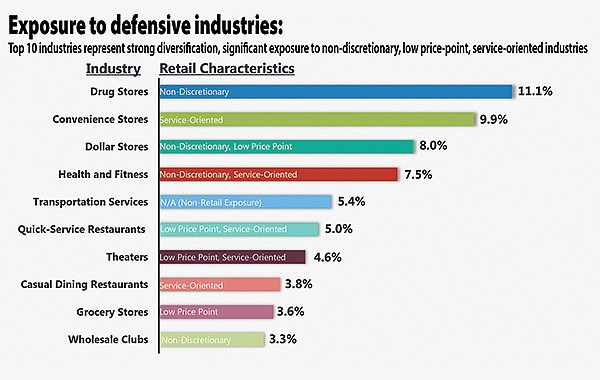 Stores least vulnerable to internet competition.