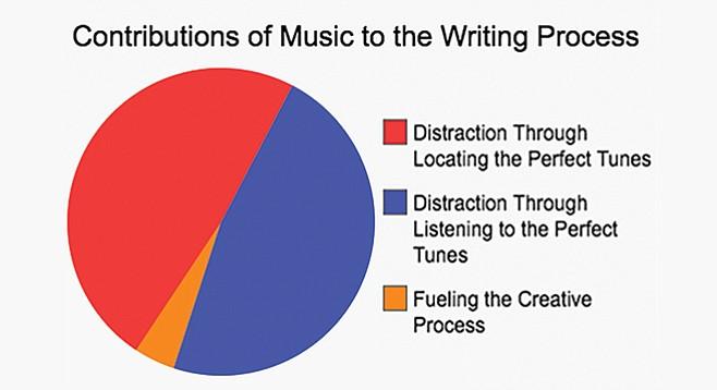 Music v. silence when writing