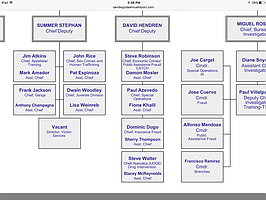 Part of the SDCDA 2015 Organization Chart