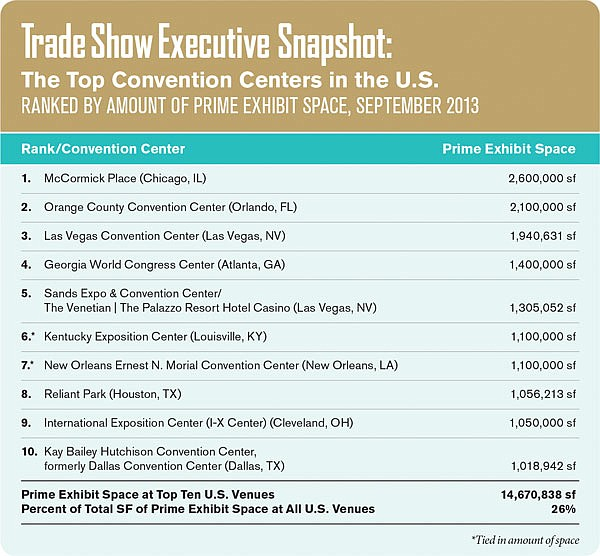 Top U.S. convention centers ranked by amount of prime exhibit space (source: Trade Show Executive, 2013)