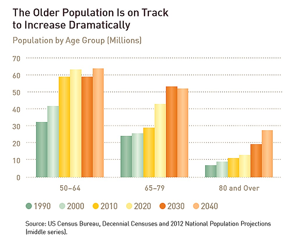 One in five people are expected to be at least age 65 by 2030 and one in eight aged 75 by 2040. (2014 Harvard study funded by AARP).