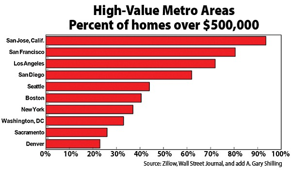 San Diego's home values could rise even higher in 2018.