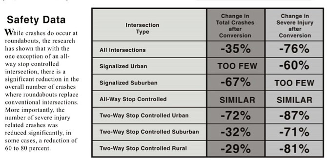 A Caltrans document states roundabouts significantly reduce crashes over all intersection types except all-way stops.