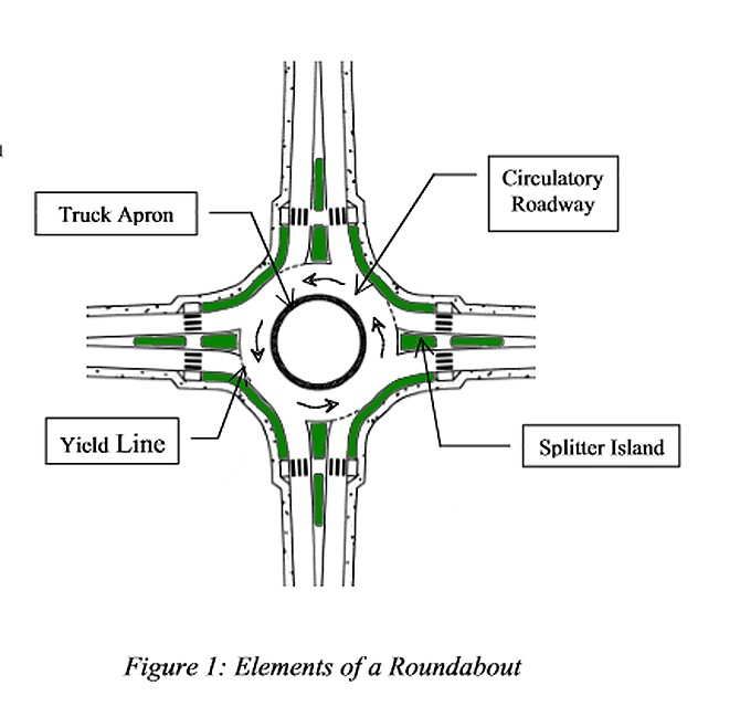 The 411 of roundabouts.