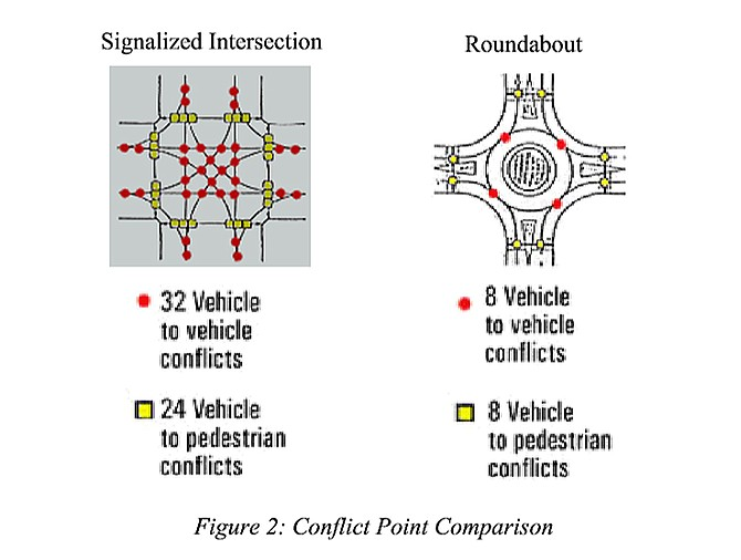 A city document states signalized intersections have four times as many vehicle-to-vehicle conflicts as a roundabout; vehicle-to-pedestrian conflicts are one-third that of signalized intersections.