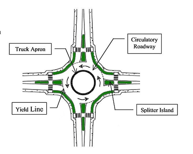 Elements of a roundabout