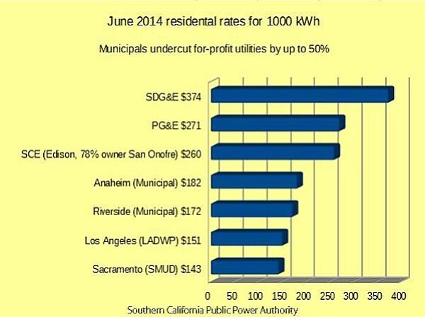 June 2014 residential rates for 1000 kilowatt hours