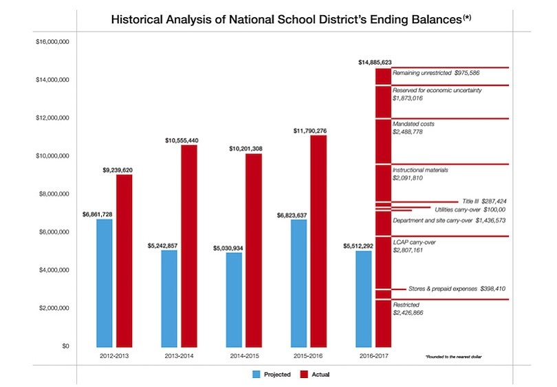 Slide showing teachers' claim of $14 million surplus