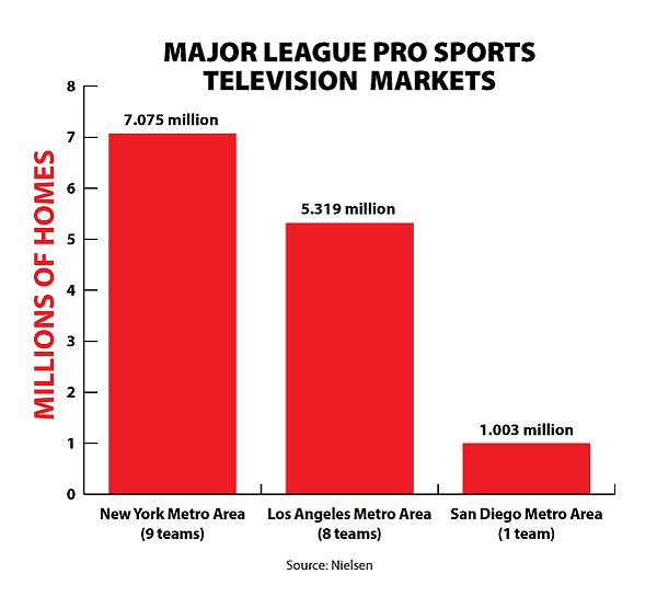 Big-league sports can't and won't operate in high-poverty markets, regardless of size.