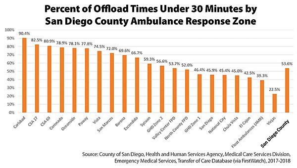 Data separated by San Diego County ambulance-response zones indicates that the average offload time for San Diego County in total is 28 minutes