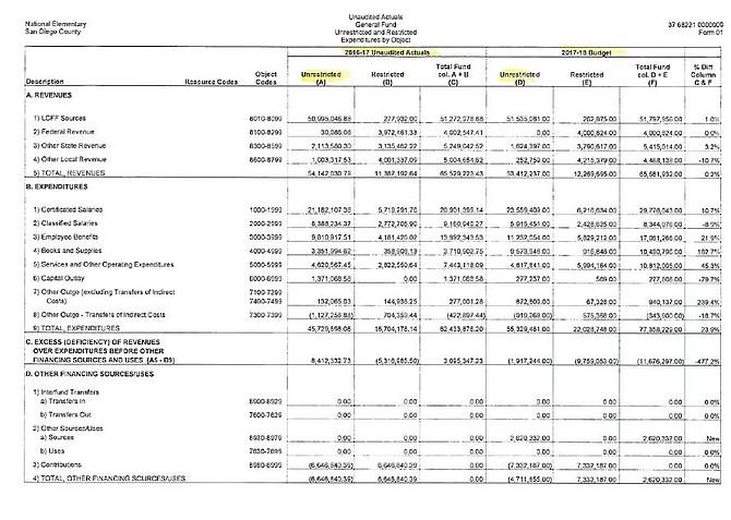 General fund expenditures (books, supplies, salaries)