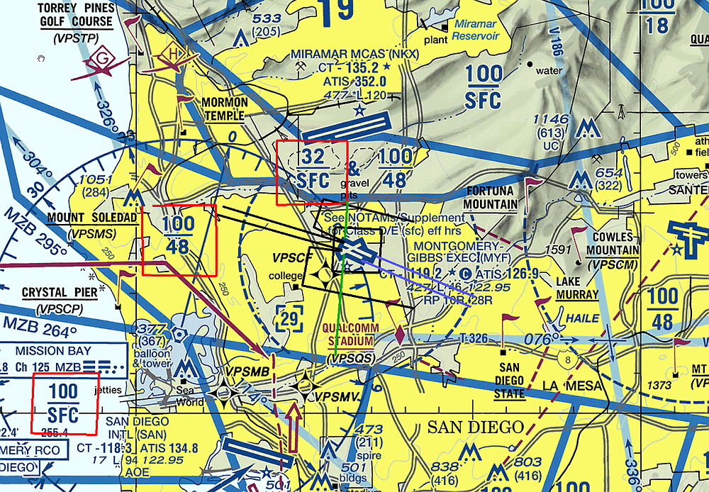 Pilots use this aviation terminal chart all the time. Green lines show the distance between Montgomery Field and nearby airspace. Black lines show departure paths, while purple lines are arrival routes. Red squares depict altitudes (in hundreds, add two zeros) to follow (100/48 is busy airspace with airlines and jets; 32/SFC is busy airspace for military use; SFC/10,000 means heavy airline activity to the south).