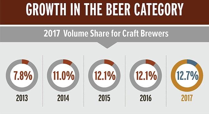 Despite brewery closings, craft beer continues to take a larger piece of the pie.