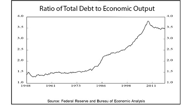 Ratio of debt to output has come down but still high.