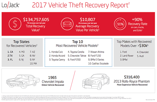 In 2017, California was top state for Lo Jack recoveries.