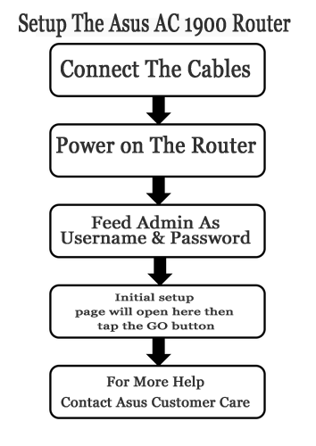 If you want to know How to Fix Asus wireless router setup wizard access violation at  address in module read of address 00000000 Error then don't worry because here we are providing Asus Router Customer Support Number for instant help. https://www.getcontactnumber.com/computer/asus-router-customer-support/